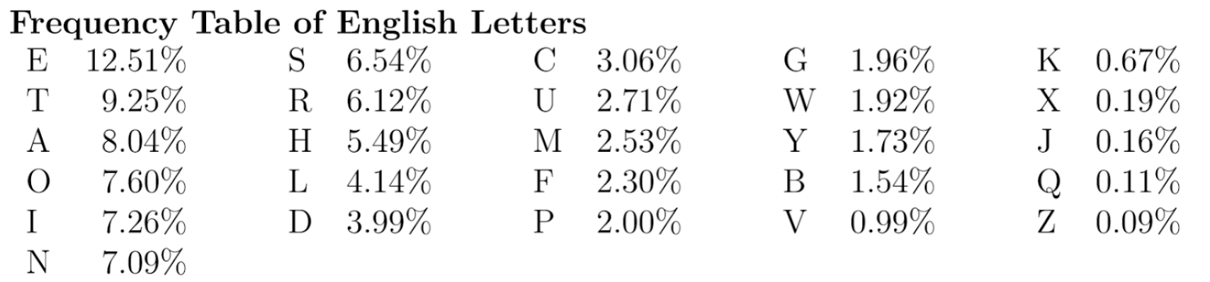 letter frequency chart
